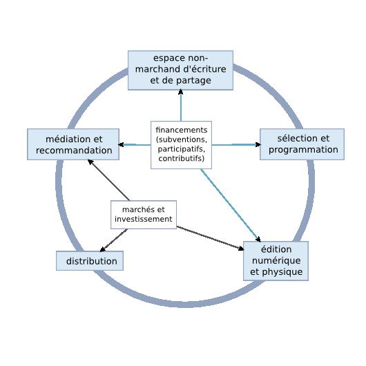 Ecosystème de l'écriture numérique